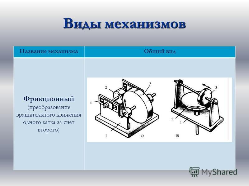 Виды механизмов Название механизма Общий вид Фрикционный (преобразование вращательного движения одного катка за счет второго)