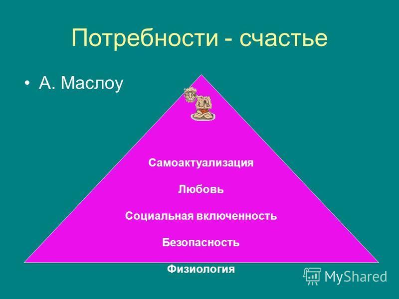Потребности - счастье А. Маслоу Самоактуализация Любовь Социальная включенность Безопасность Физиология