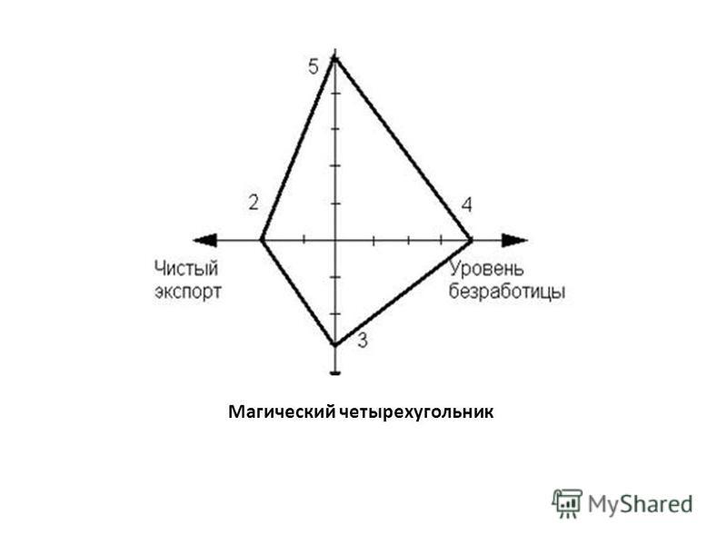 Магический четырехугольник