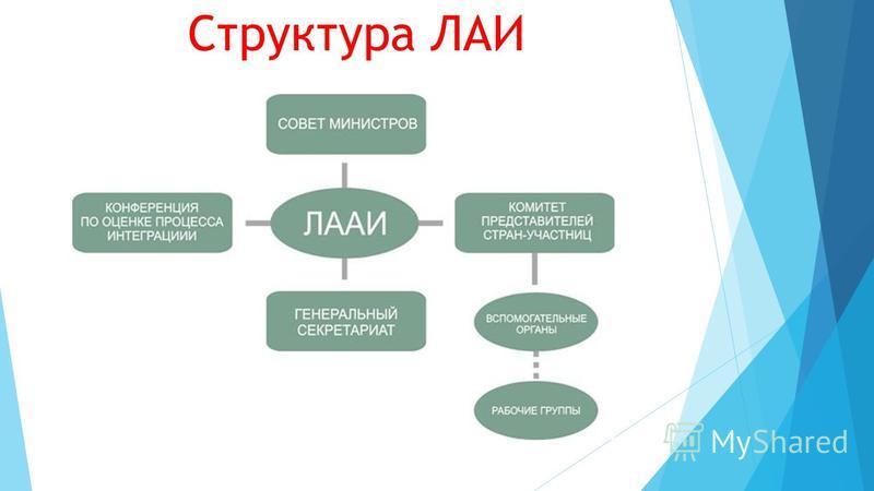 Структура ЛАИ