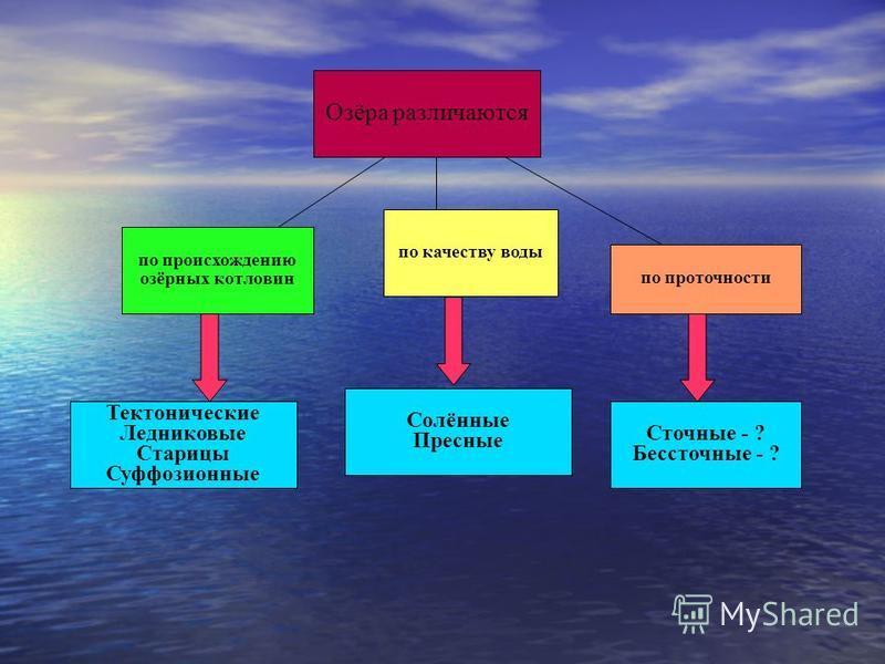 Озёра различаются по происхождению озёрных котловин по качеству воды по проточности Тектонические Ледниковые Старицы Суффозионные Сточные - ? Бессточные - ? Солённые Пресные