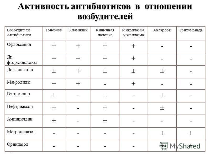 Активность антибиотиков в отношении возбудителей ++---- Орнидазол ++---- Метронидазол ---±-± Ампициллин -±-+-+ Цефтриаксон -±-+-± Гентамицин --+-++ Макролиды -±±±+± Доксициклин --++±+ Др. фторхинолоны --++++ Офлоксацин Трихомонада АнаэробыМикоплазма,