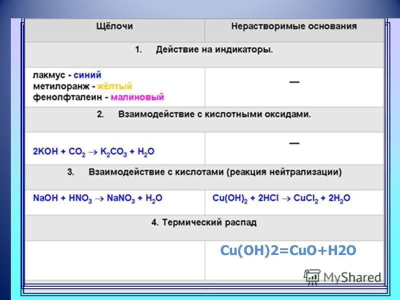 Cu(OH)2=CuO+H2О +