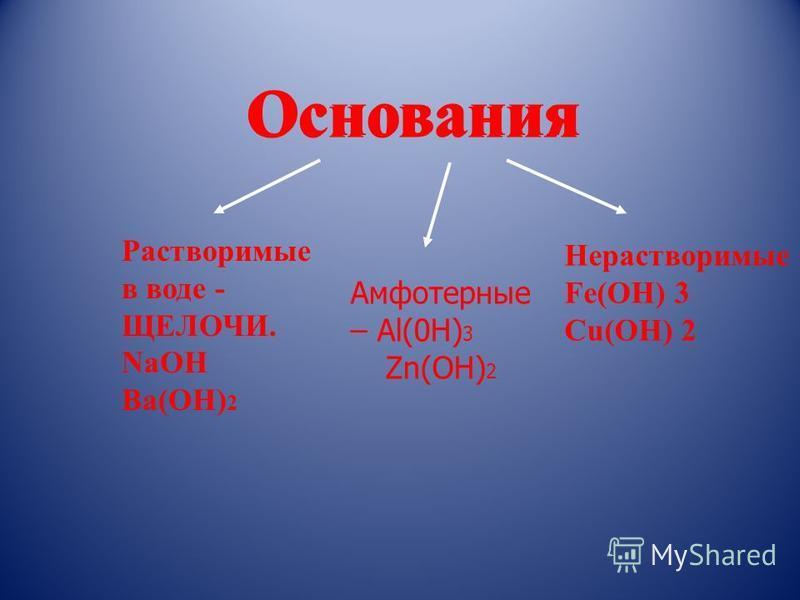 Основания Растворимые в воде - ЩЕЛОЧИ. NaOH Ba(OH) 2 Нерастворимые Fe(OH) 3 Cu(OH) 2 Основания Амфотерные – Al(0H) 3 Zn(OH) 2