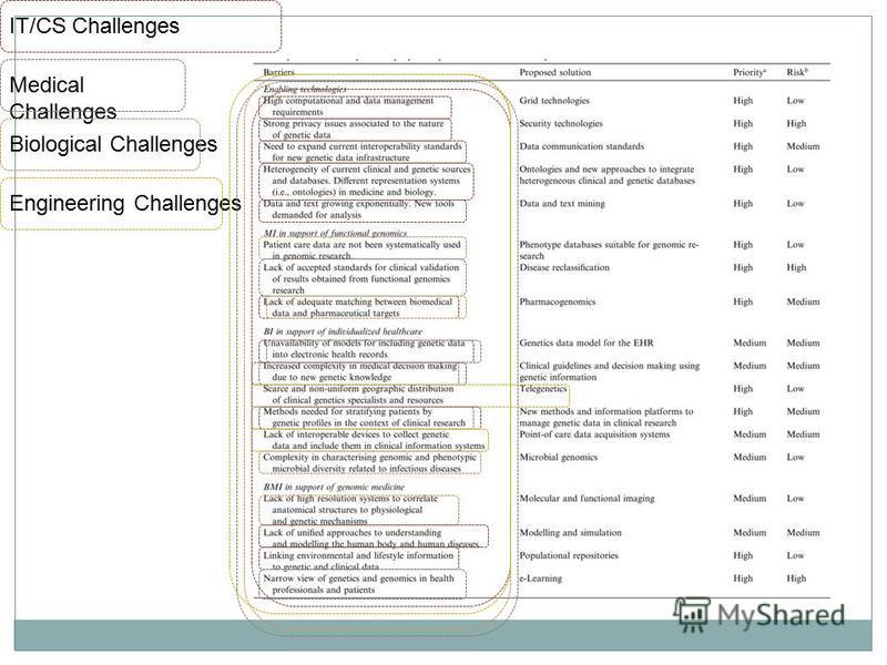 IT/CS Challenges Medical Challenges Biological Challenges Engineering Challenges