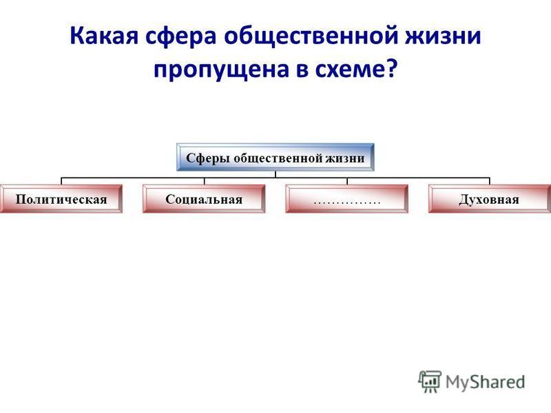 Какая сфера общественной жизни пропущена в схеме? Сферы общественной жизни Политическая Социальная……………Духовная