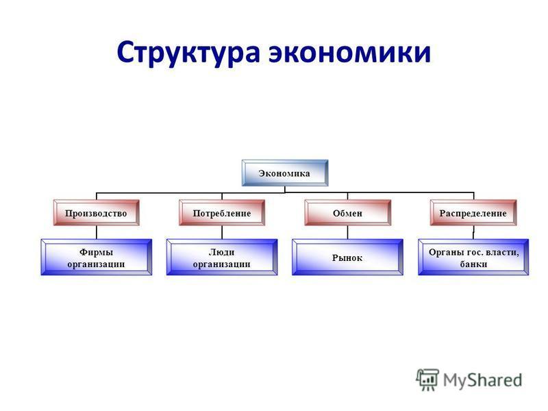 Структура экономики Экономика Производство Фирмы организации Потребление Люди организации Обмен Рынок Распределение Органы гос. власти, банки