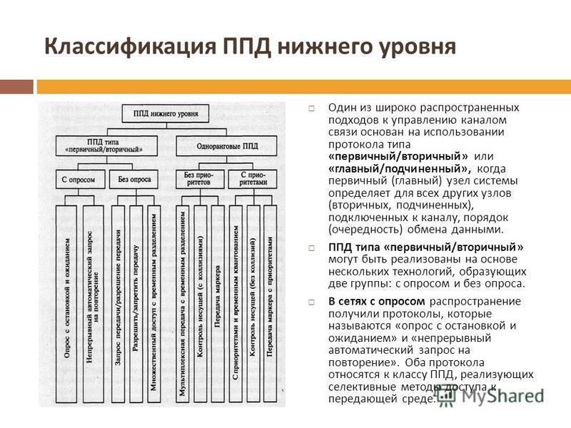 Классификация ППД нижнего уровня Один из широко распространенных подходов к управлению каналом связи основан на использовании протокола типа « первичный / вторичный » или « главный / подчиненный », когда первичный ( главный ) узел системы определяет