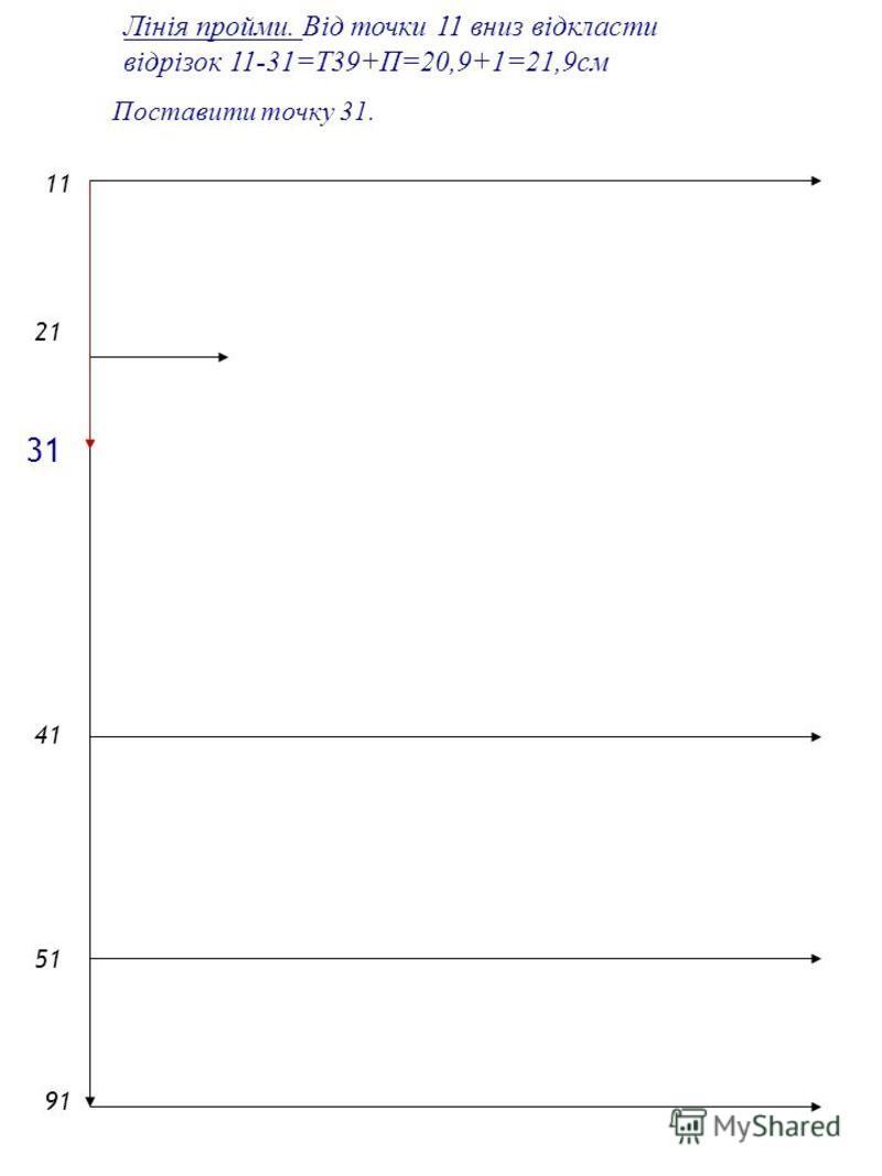 2121 1 4141 5151 9191 Лінія пройми. Від точки 11 вниз відкласти відрізок 11-31=Т39+П=20,9+1=21,9см Поставити точку 31. 31