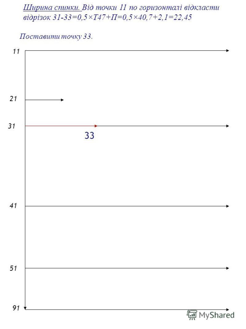 2121 1 4141 5151 9191 Ширина спинки. Від точки 11 по горизонталі відкласти відрізок 31-33=0,5×Т47+П=0,5×40,7+2,1=22,45 Поставити точку 33. 31 33