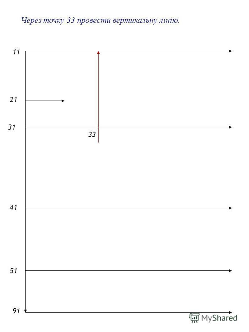 2121 1 4141 5151 9191 Через точку 33 провести вертикальну лінію. 31 33