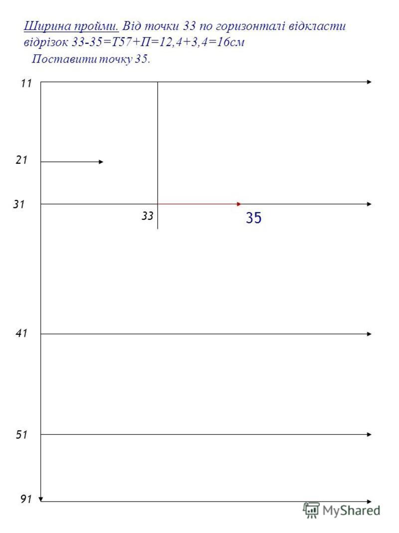 2121 1 4141 5151 9191 31 33 Ширина пройми. Від точки 33 по горизонталі відкласти відрізок 33-35=Т57+П=12,4+3,4=16см Поставити точку 35. 35
