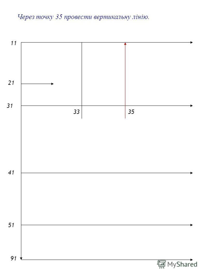 2121 1 4141 5151 9191 31 33 Через точку 35 провести вертикальну лінію. 35