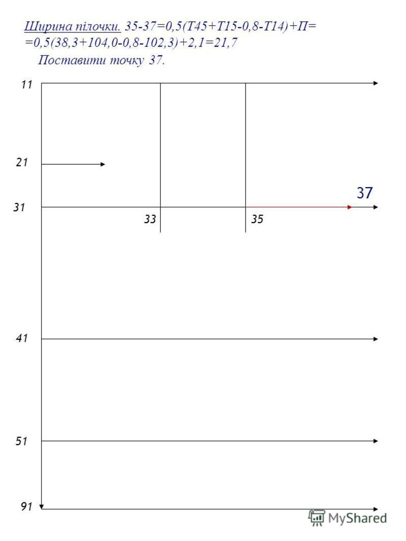 2121 1 4141 5151 9191 31 3335 Ширина пілочки. 35-37=0,5(Т45+Т15-0,8-Т14)+П= =0,5(38,3+104,0-0,8-102,3)+2,1=21,7 Поставити точку 37. 37