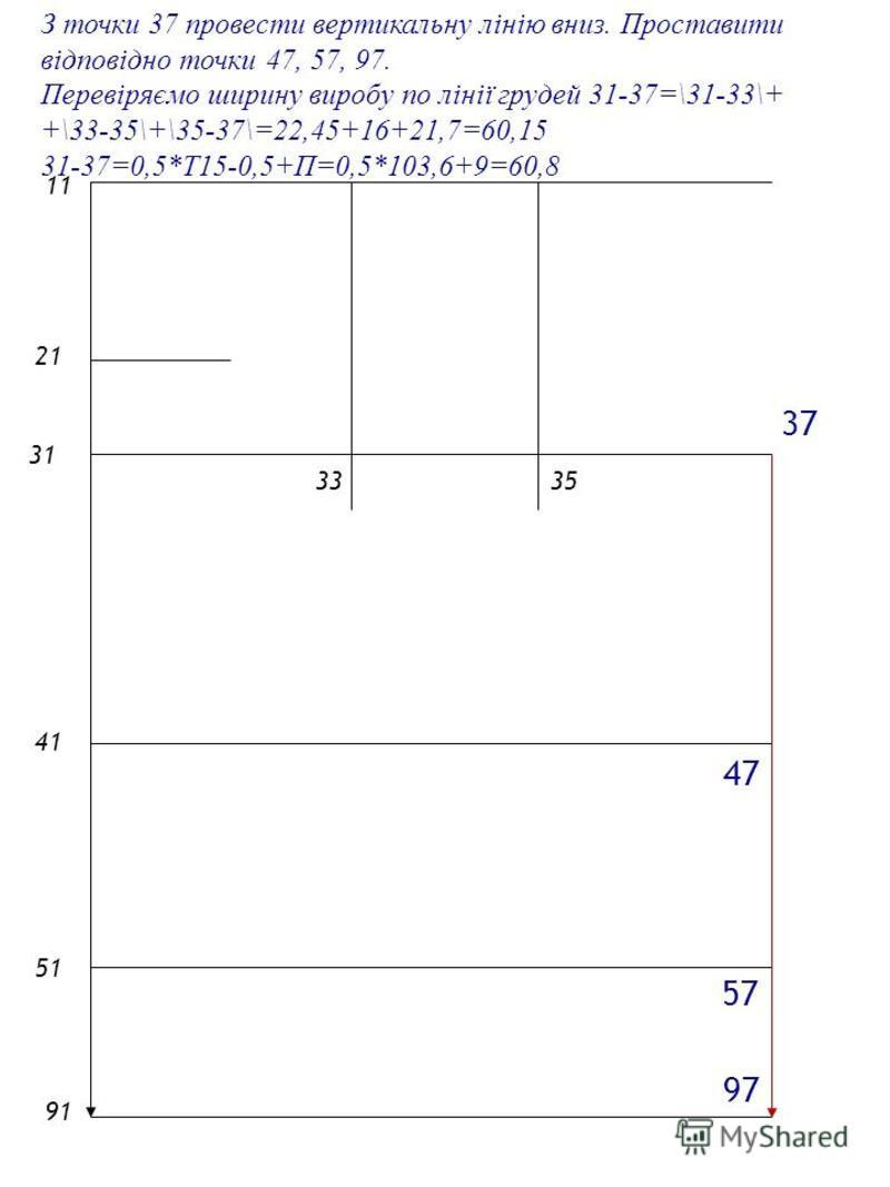2121 1 4141 5151 9191 31 3335 З точки 37 провести вертикальну лінію вниз. Проставити відповідно точки 47, 57, 97. 37 Перевіряємо ширину виробу по лінії грудей 31-37=\31-33\+ +\33-35\+\35-37\=22,45+16+21,7=60,15 31-37=0,5*Т15-0,5+П=0,5*103,6+9=60,8 97