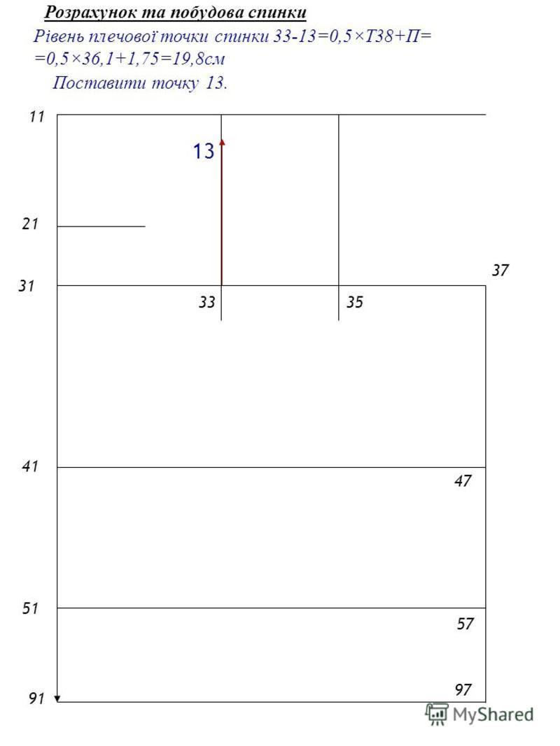 2121 1 4141 5151 9191 31 3335 Рівень плечової точки спинки 33-13=0,5×Т38+П= =0,5×36,1+1,75=19,8см 57 47 37 97 Поставити точку 13. 13 Розрахунок та побудова спинки