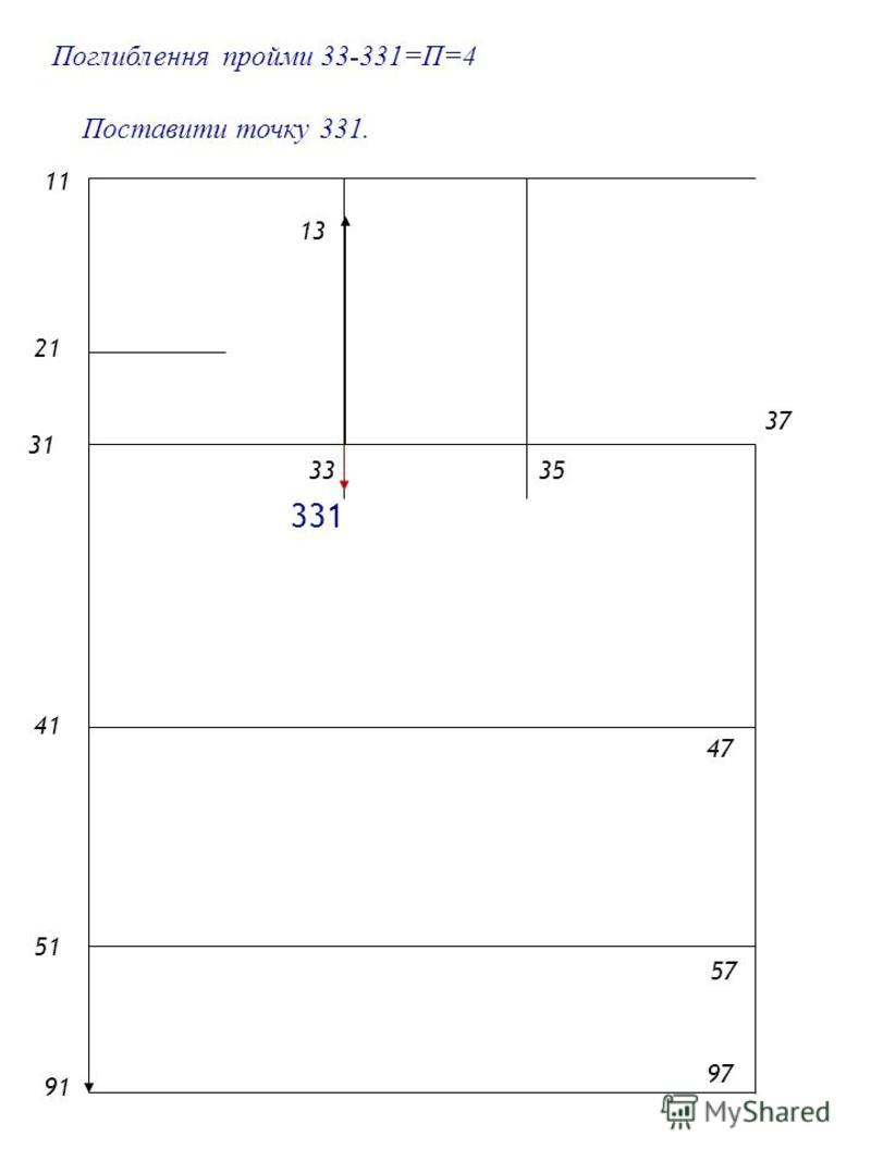 2121 1 4141 5151 9191 31 3335 Поглиблення пройми 33-331=П=4 57 47 37 97 Поставити точку 331. 13 331