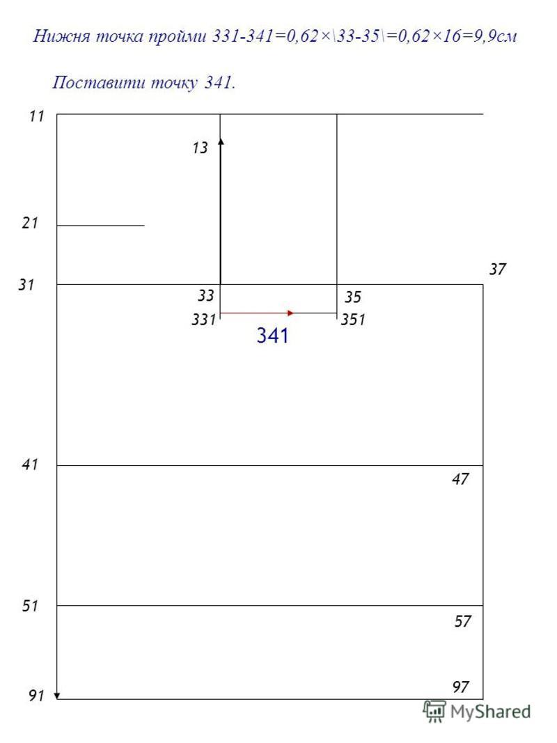 2121 1 4141 5151 9191 31 33 35 Нижня точка пройми 331-341=0,62×\33-35\=0,62×16=9,9см 57 47 37 97 13 331351 Поставити точку 341. 341