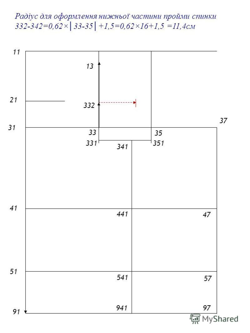 2121 1 4141 5151 9191 31 33 35 Радіус для оформлення нижньої частини пройми спинки 332-342=0,62×33-35+1,5=0,62×16+1,5 =11,4см 57 47 37 97 13 331 341 941 541 441 332 351