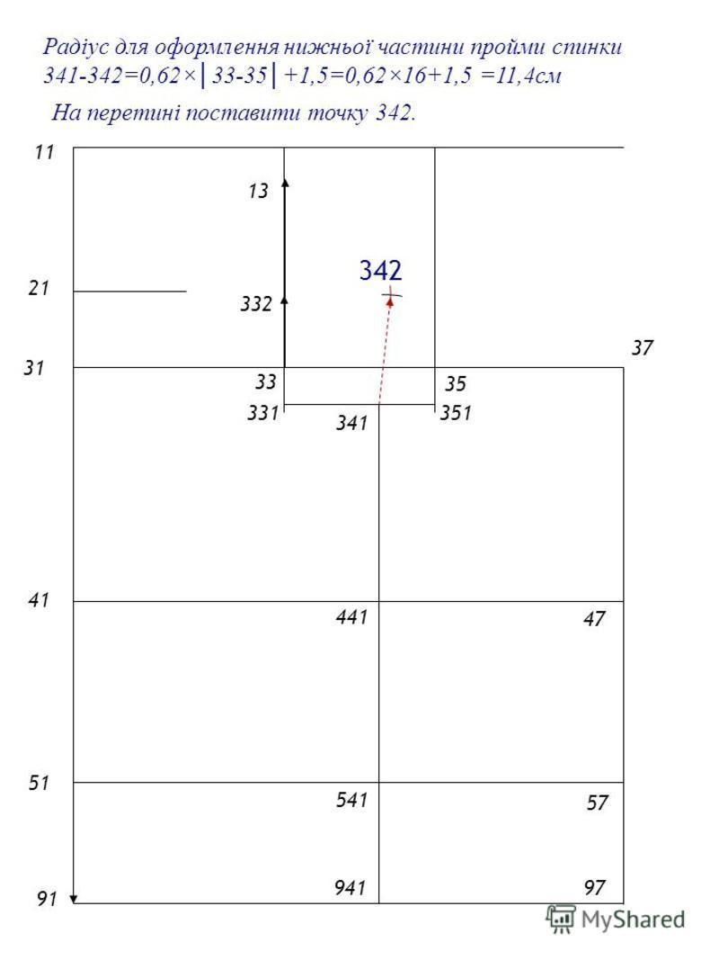 2121 1 4141 5151 9191 31 33 35 Радіус для оформлення нижньої частини пройми спинки 341-342=0,62×33-35+1,5=0,62×16+1,5 =11,4см 57 47 37 97 13 331 На перетині поставити точку 342. 341 941 541 441 332 342 351