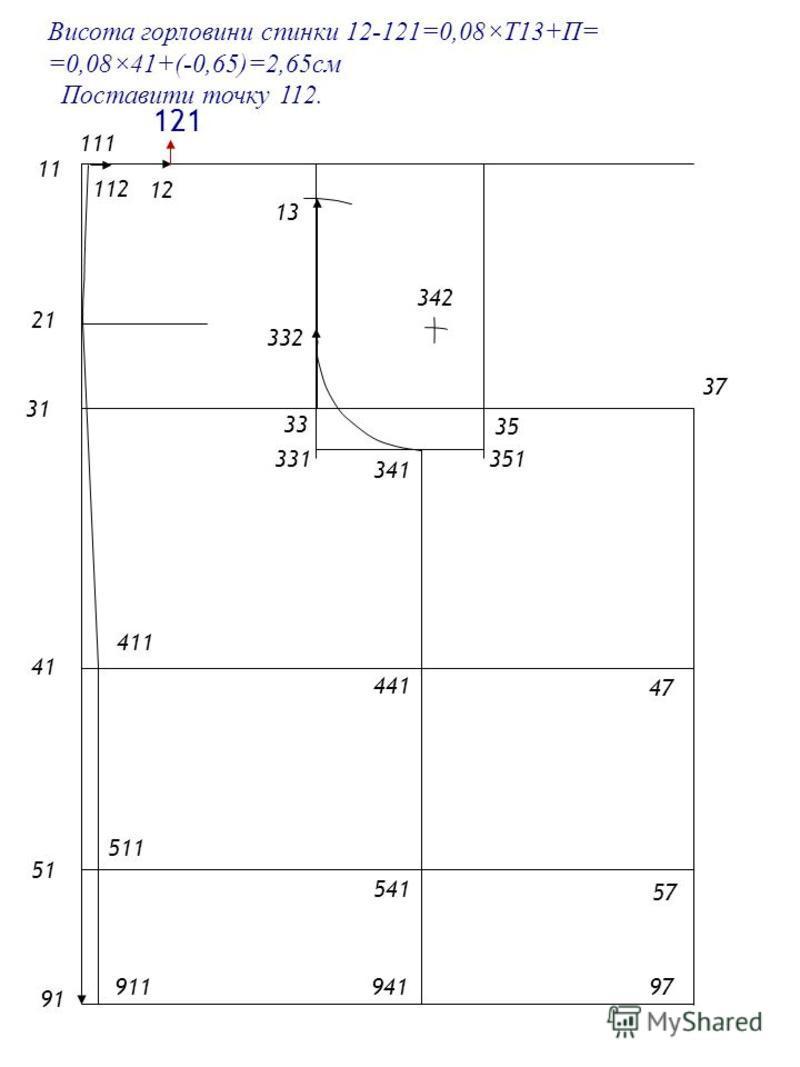 2121 1 4141 5151 9191 31 33 35 Висота горловини спинки 12-121=0,08×Т13+П= =0,08×41+(-0,65)=2,65см 57 47 37 97 13 331 341 941 541 441 332 342 111 411 911 511 Поставити точку 112. 12 121 112 351