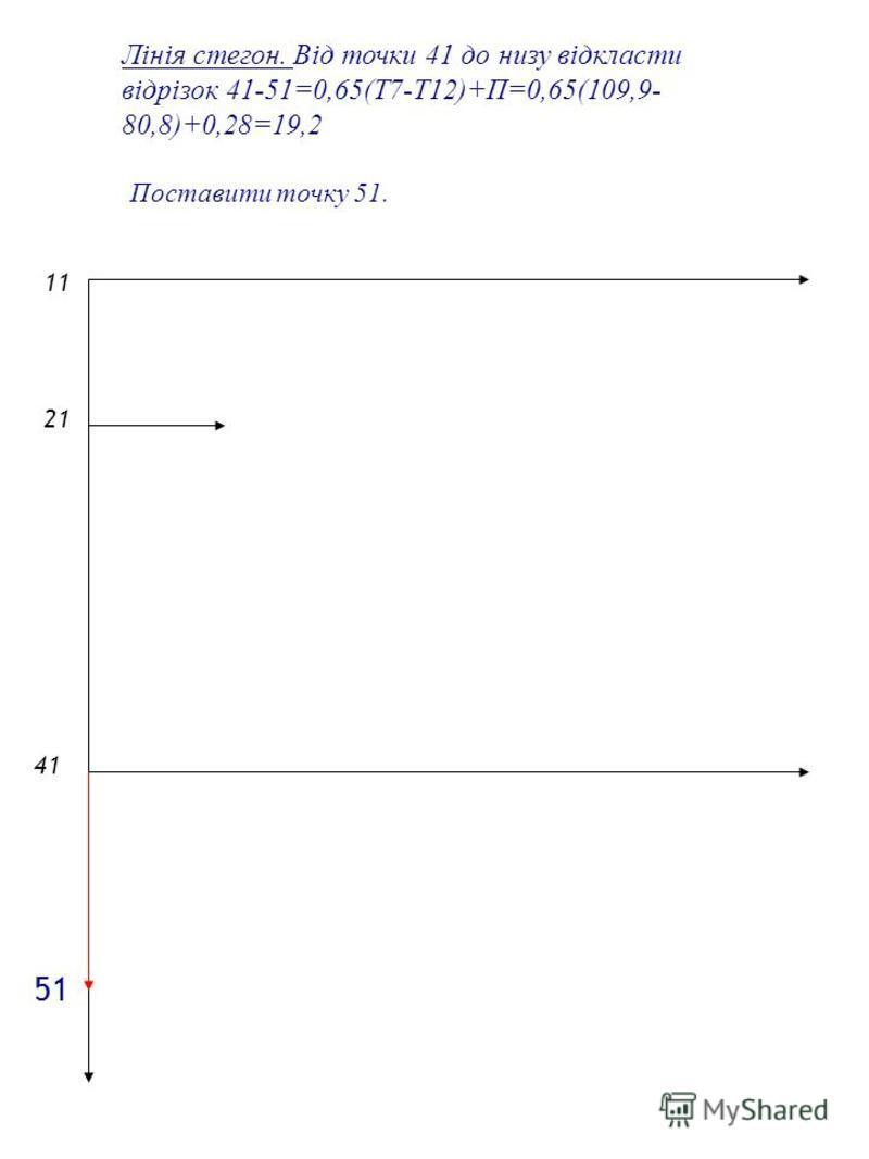 Лінія стегон. Від точки 41 до низу відкласти відрізок 41-51=0,65(Т7-Т12)+П=0,65(109,9- 80,8)+0,28=19,2 Поставити точку 51. 1 2121 4141 5151
