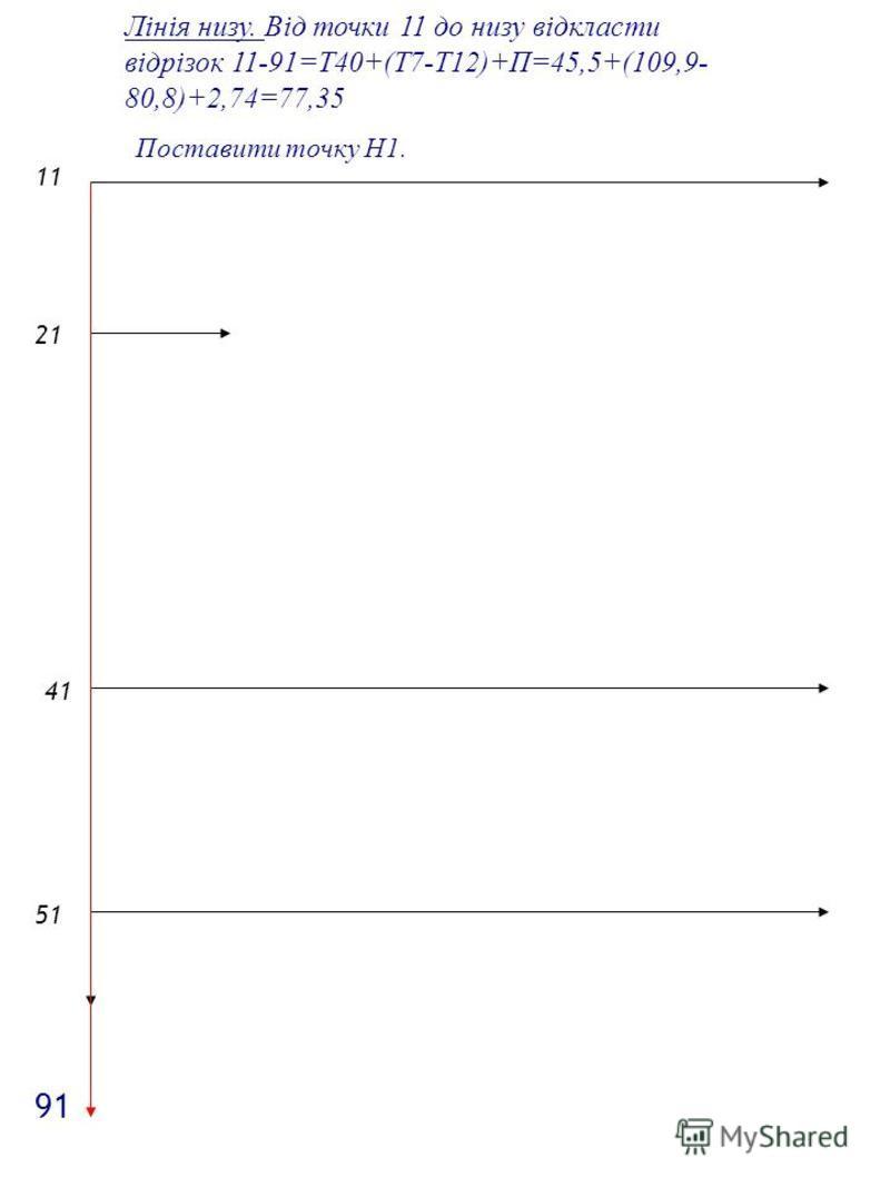 2121 1 4141 5151 Лінія низу. Від точки 11 до низу відкласти відрізок 11-91=Т40+(Т7-Т12)+П=45,5+(109,9- 80,8)+2,74=77,35 Поставити точку Н1. 9191