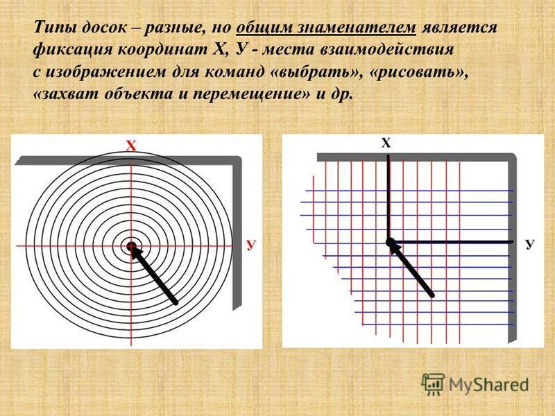 Типы досок – разные, но общим знаменателем является фиксация координат Х, У - места взаимодействия с изображением для команд «выбрать», «рисовать», «захват объекта и перемещение» и др.