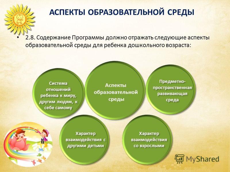 Предметно- пространственная развивающая среда Предметно- пространственная развивающая среда Характер взаимодействия со взрослыми Характер взаимодействия со взрослыми Характер взаимодействия с другими детьми Система отношений ребенка к миру, другим лю