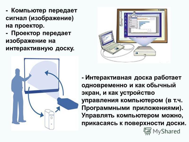 - Компьютер передает сигнал (изображение) на проектор. - Проектор передает изображение на интерактивную доску. - Интерактивная доска работает одновременно и как обычный экран, и как устройство управления компьютером (в т.ч. Программными приложениями)