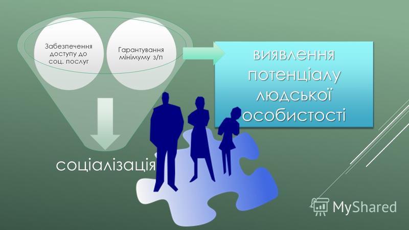 виявлення потенціалу людської особистості соціалізація Гарантування мінімуму з/п Забезпечення доступу до соц. послуг