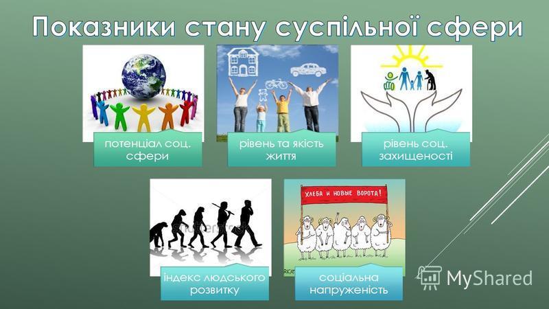 потенціал соц. сфери рівень та якість життя рівень соц. захищеності індекс людського розвитку соціальна напруженість