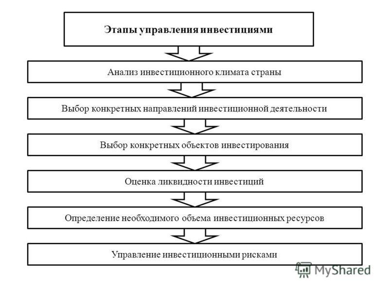 Этапы управления инвестициями Анализ инвестиционного климата страны Выбор конкретных направлений инвестиционной деятельности Выбор конкретных объектов инвестирования Оценка ликвидности инвестиций Определение необходимого объема инвестиционных ресурсо
