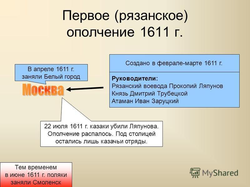 Первое (рязанское) ополчение 1611 г. Создано в феврале-марте 1611 г. Руководители: Рязанский воевода Прокопий Ляпунов Князь Дмитрий Трубецкой Атаман Иван Заруцкий В апреле 1611 г. заняли Белый город 22 июля 1611 г. казаки убили Ляпунова. Ополчение ра