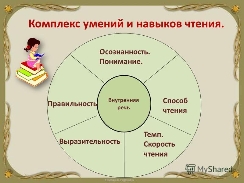 Комплекс умений и навыков чтения. Осознанность. Внутренняя речь Осознанность. Понимание. Способ чтения Темп. Скорость чтения Выразительность Правильность