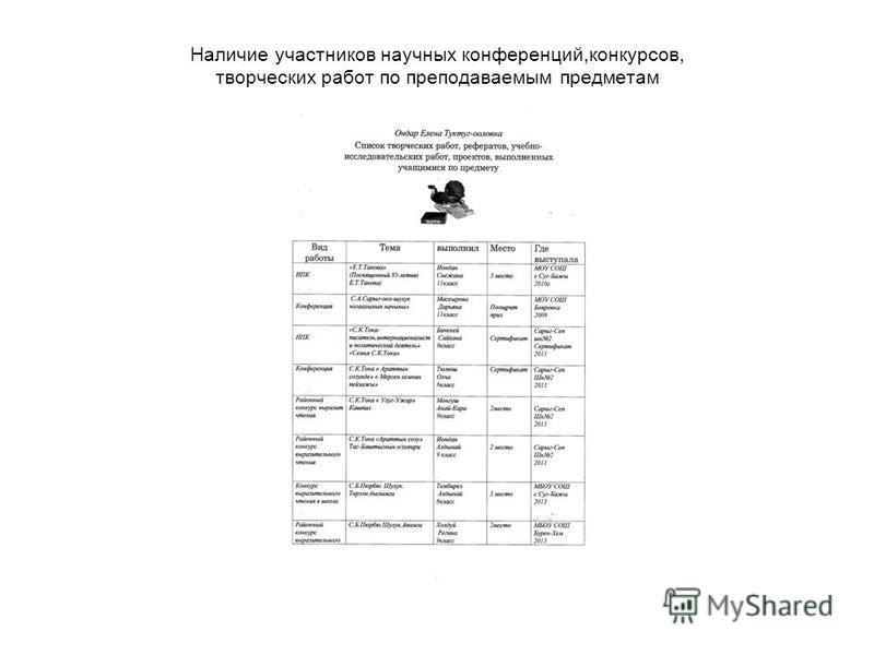 Наличие участников научных конференций,конкурсов, творческих работ по преподаваемым предметам