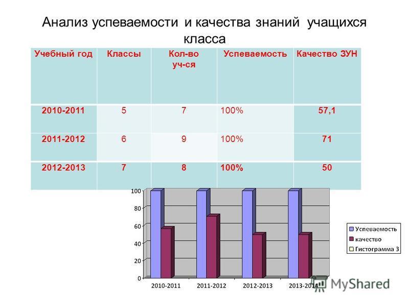 Анализ успеваемости и качества знаний учащихся класса Учебный год КлассыКол-во уч-ся Успеваемость Качество ЗУН 2010-201157100%57,1 2011-201269100%71 2012-201378100%50