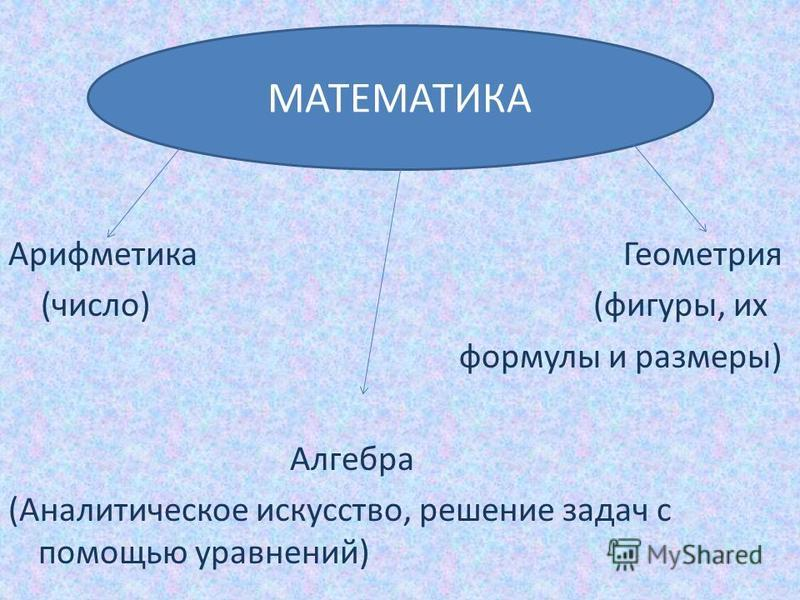 Арифметика Геометрия (число) (фигуры, их формулы и размеры) Алгебра (Аналитическое искусство, решение задач с помощью уравнений) МАТЕМАТИКА