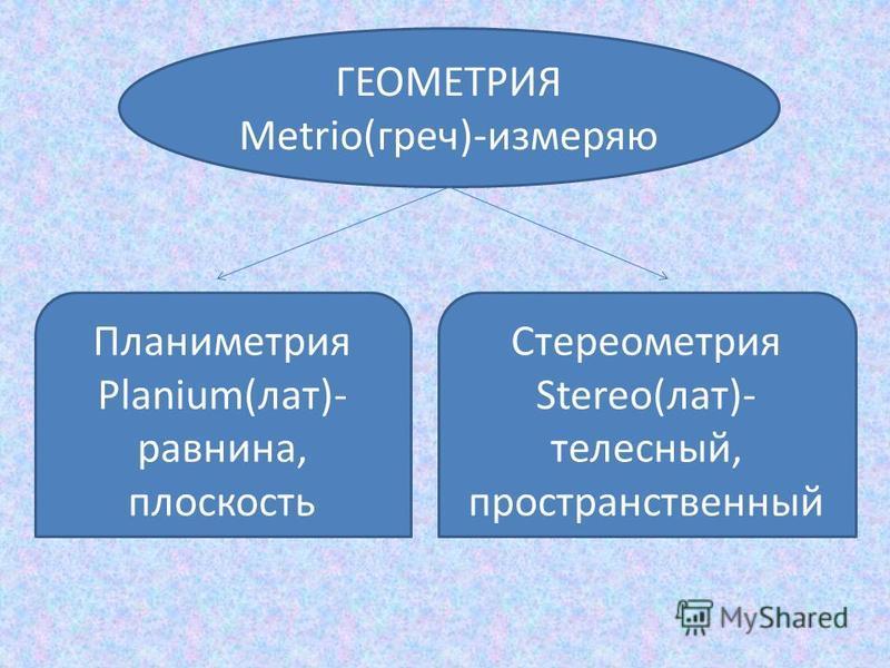 ГЕОМЕТРИЯ Metrio(греч)-измеряю Планиметрия Planium(лат)- равнина, плоскость Стереометрия Stereo(лат)- телесный, пространственный