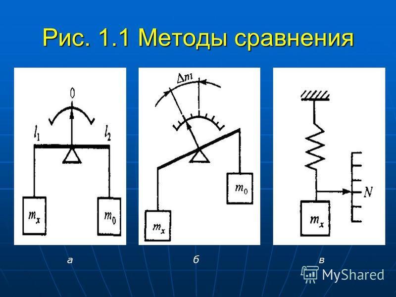 Рис. 1.1 Методы сравнения а б в