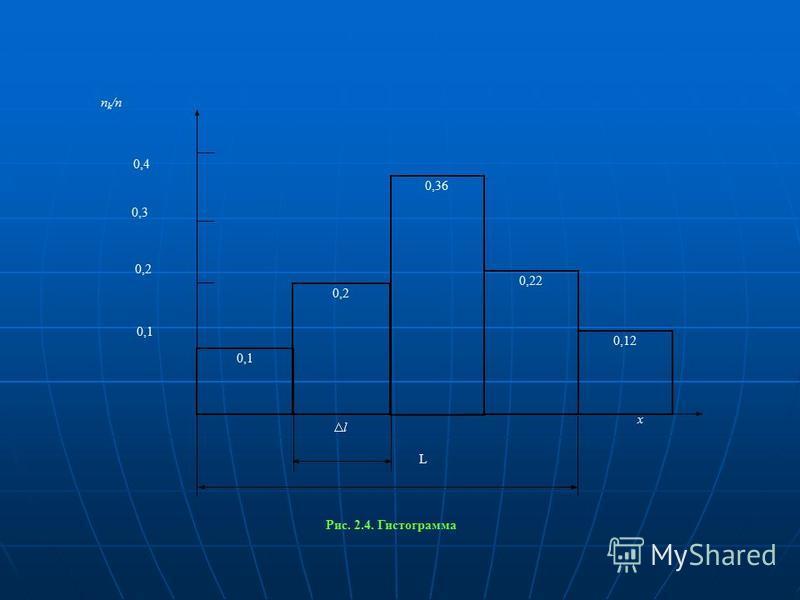 0,1 0,2 0,36 0,22 0,12 L l 0,4 n k /п 0,3 0,2 0,1 x Рис. 2.4. Гистограмма