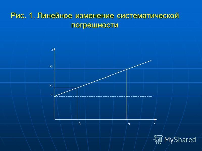 Рис. 1. Линейное изменение систематической погрешности х х 2 х 2 х 1 х 1 х t1t1 t1t1 t
