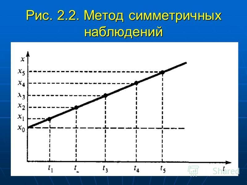 Рис. 2.2. Метод симметричных наблюдений