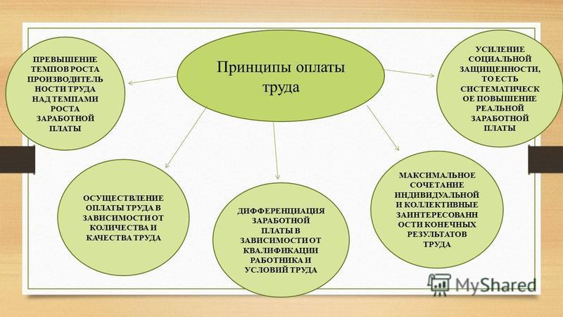 Принципы оплаты труда ОСУЩЕСТВЛЕНИЕ ОПЛАТЫ ТРУДА В ЗАВИСИМОСТИ ОТ КОЛИЧЕСТВА И КАЧЕСТВА ТРУДА ДИФФЕРЕНЦИАЦИЯ ЗАРАБОТНОЙ ПЛАТЫ В ЗАВИСИМОСТИ ОТ КВАЛИФИКАЦИИ РАБОТНИКА И УСЛОВИЙ ТРУДА МАКСИМАЛЬНОЕ СОЧЕТАНИЕ ИНДИВИДУАЛЬНОЙ И КОЛЛЕКТИВНЫЕ ЗАИНТЕРЕСОВАНН