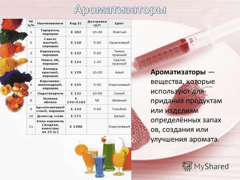 Ароматизаторы вещества, которые используют для придания продуктам или изделиям определённых запах ов, создания или улучшения аромата.