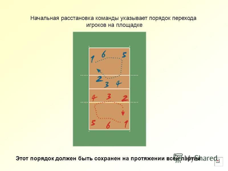 Начальная расстановка команды указывает порядок перехода игроков на площадке Этот порядок должен быть сохранен на протяжении всей партии
