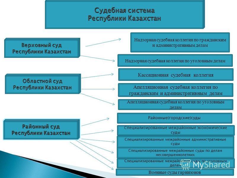 Судебная система Республики Казахстан Верховный суд Республики Казахстан Областной суд Республики Казахстан Районный суд Республики Казахстан Надзорная судебная коллегия по гражданским и административным делам Надзорная судебная коллегия по уголовным