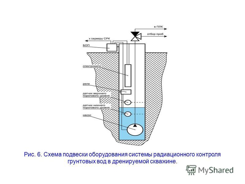 Рис. 6. Схема подвески оборудования системы радиационного контроля грунтовых вод в дренируемой скважине.