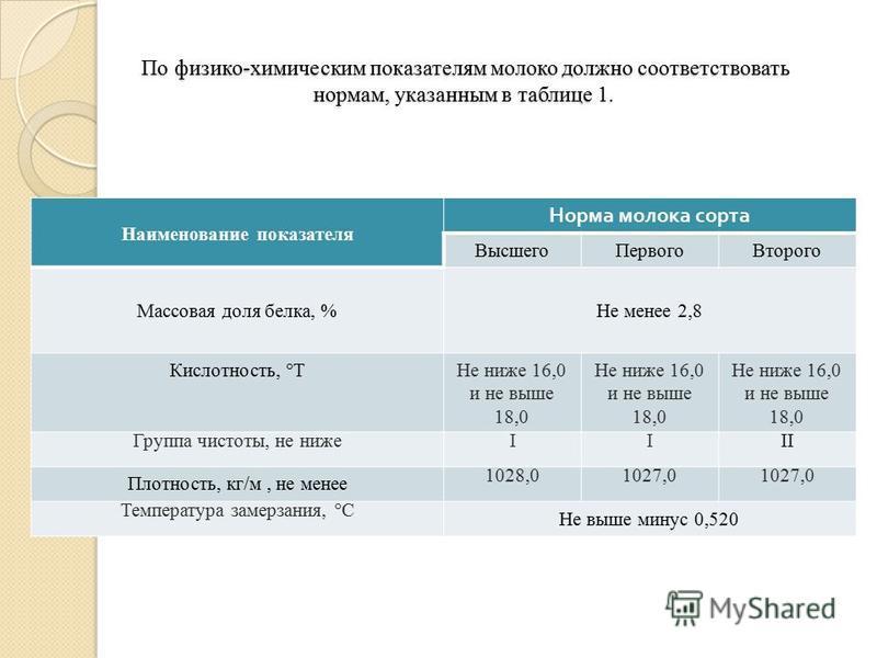 По физико-химическим показателям молоко должно соответствовать нормам, указанным в таблице 1. По физико-химическим показателям молоко должно соответствовать нормам, указанным в таблице 1. Наименование показателя Норма молока сорта Высшего ПервогоВтор
