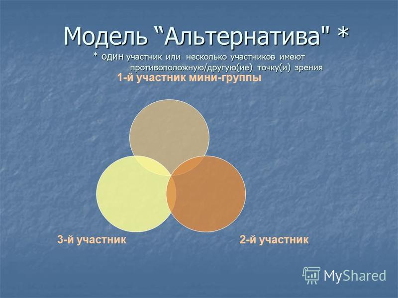3 2Модель Снежный ком * каждый участник мини-группы формирует текст (от 1 до 4 предложений по кругу) 1*
